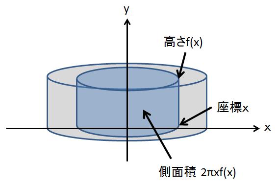 バウムクーヘン型積分
