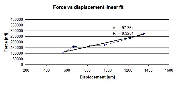First stiffness measurement of the joint-type transducer using calibrated weights attached to the lever. The result is 197.36nN/um for a lever 2.2cm long