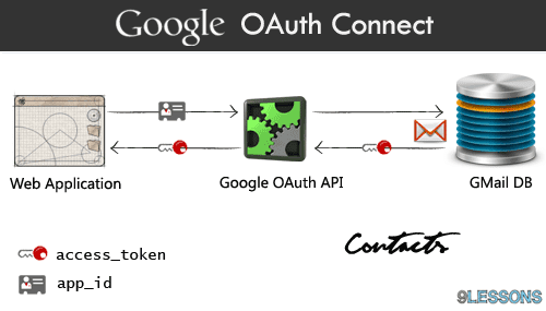 Importing GMail Contacts Google OAuth Connect with PHP.