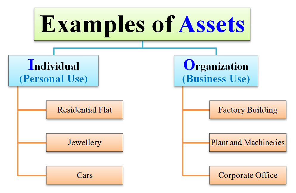 examples of assets