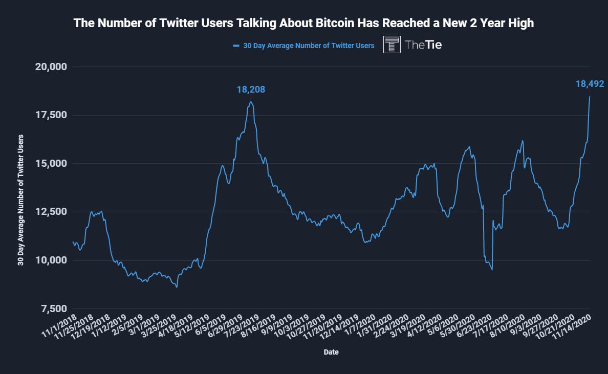 Số lượng người dùng Twitter nói về Bitcoin