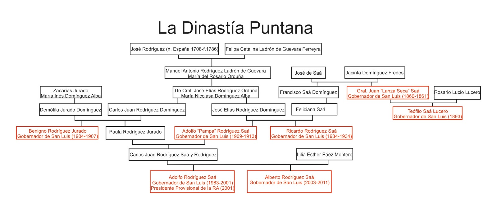 Su Genealog  A Se Remonta Hasta Jer  Nimo Luis De Cabrera El Fundador