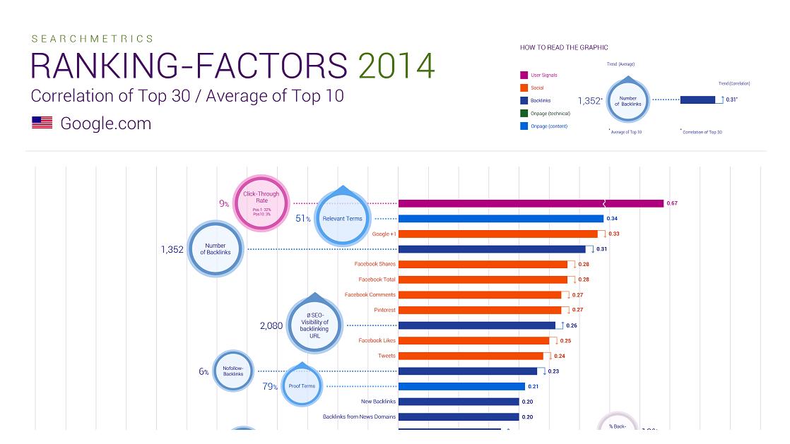 Ranking Seo Factores y Posicionamiento Web