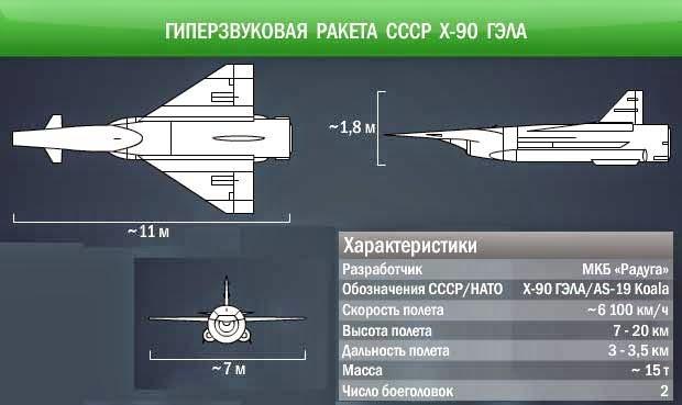 Оружие российской Федерации -- ракеты