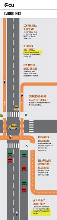 El estudio de la OCU sobre carriles bici: sus pautas de diseño y circulación