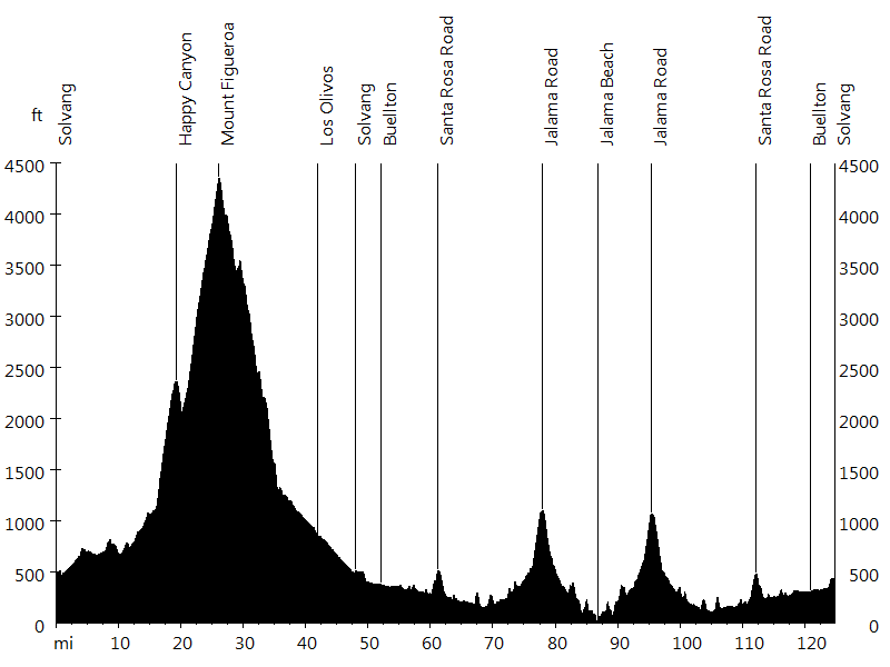 Life Ride - Day 1 • Route Profile