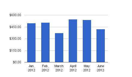 Dividend Income - June 2012