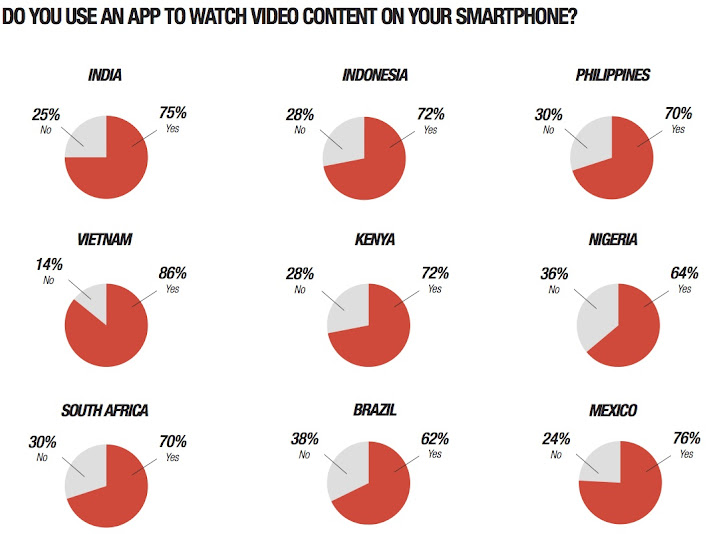 Main reason for larger screen smartphone/phablet