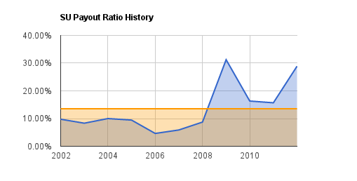 SU Dividend Payout Ratio