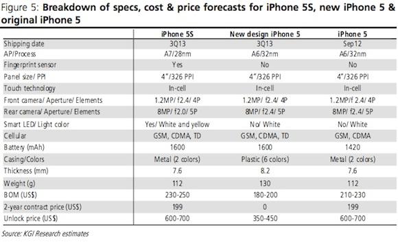 iPhone5S、新デザインiPhone5のスペック予測および現行iPhone5のスペック