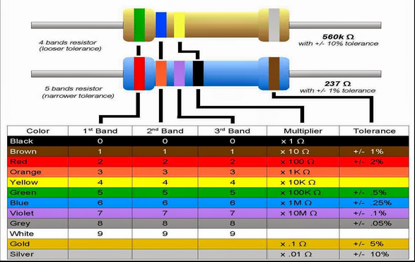 color band resistors essay