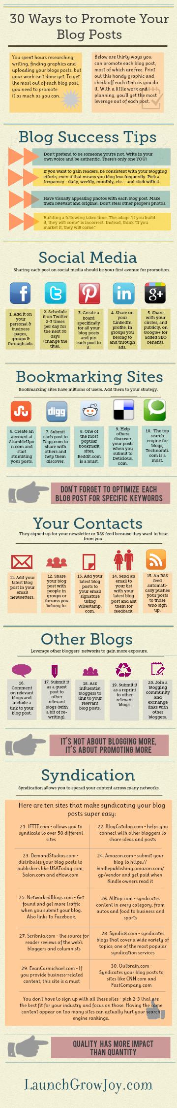 30 maneras de promocionar las publicaciones de tu blog