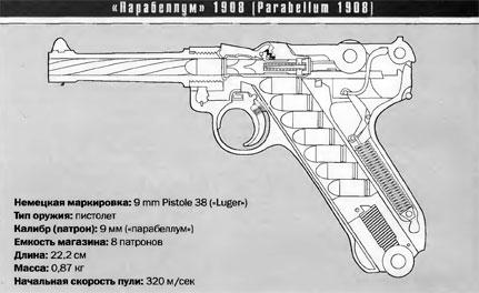 Пистолеты СС