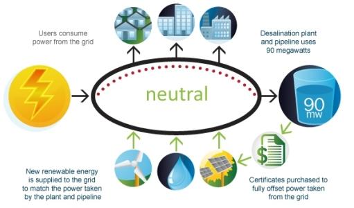 Solar Energy How Is Solar Energy Used