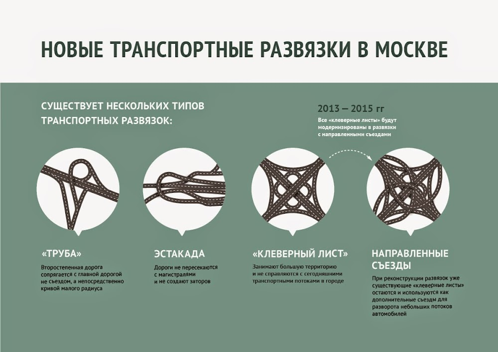 МКАД с Ленинградским шоссе