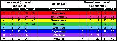 Таблица - Четные и нечетные сороковники в Простое Лето