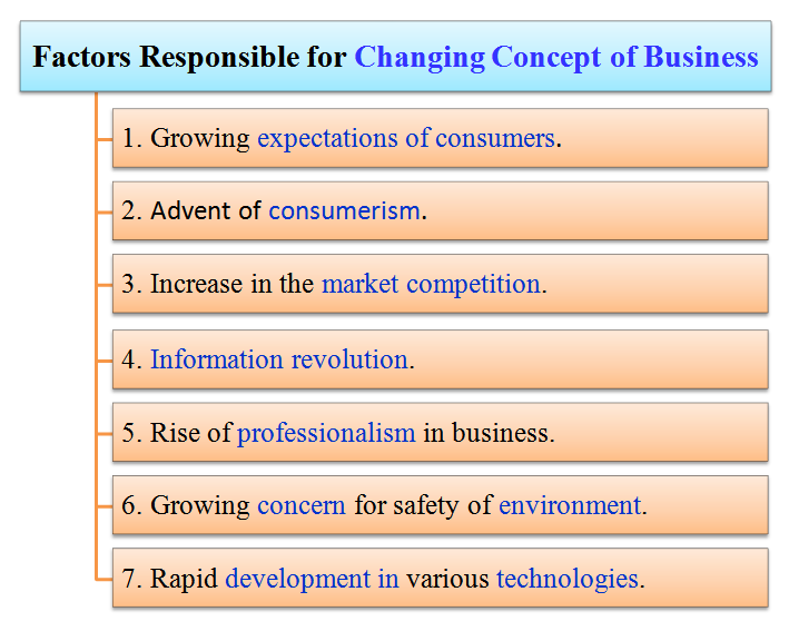 factors responsible for changing concept of business