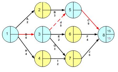 Manajemen proyek mj110 widuri maka didapat network diagram baru dimana keg c 9 hari dan keg d 6 hari ccuart Images