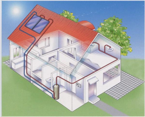 Como utilizar la energ a solar en casa de arkitectura for Placas solares para calentar agua