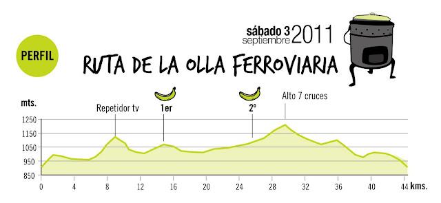 IV MARCHA MTB (VALLE DE VALDEOLEA) - Ruta de la Olla Ferroviaria. PERFIL2011%25255B1%25255D