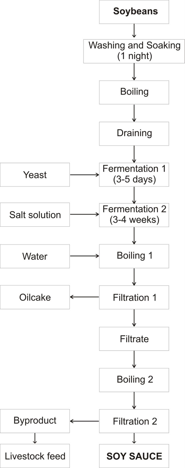 how to make soy sauce:food industry news  soybean processing diagram