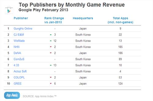 Supercell có doanh thu đứng đầu App Store 2