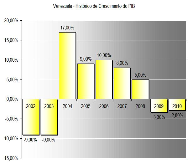 Taxa de crescimento econômico da Economia Venezuela - 2003 a 2010