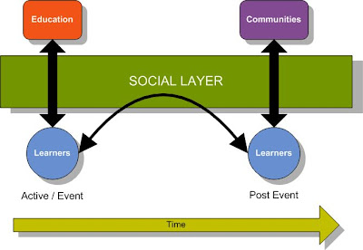 Social Layer in Learning
