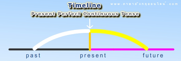 timeline present perfect continuous tense