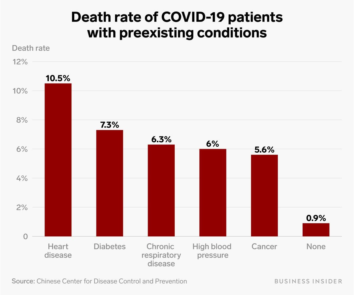 covid 19 preexisiting health problems chart v2