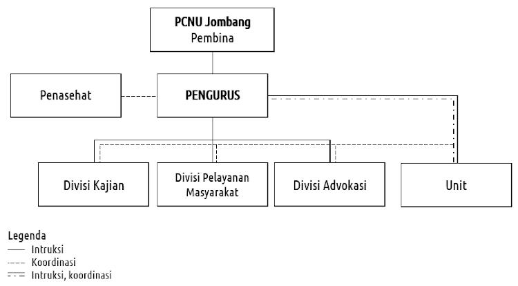 Struktur Pengurus PC Lakpesdam NU Jombang masa khidmat 2012-2017