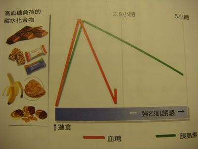 高血糖負荷的碳水化合物
