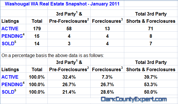 Washougal WA Real Estate Market Report, January 2011, by John Slocum & Kathryn Alexander REMAX Washougal WA
