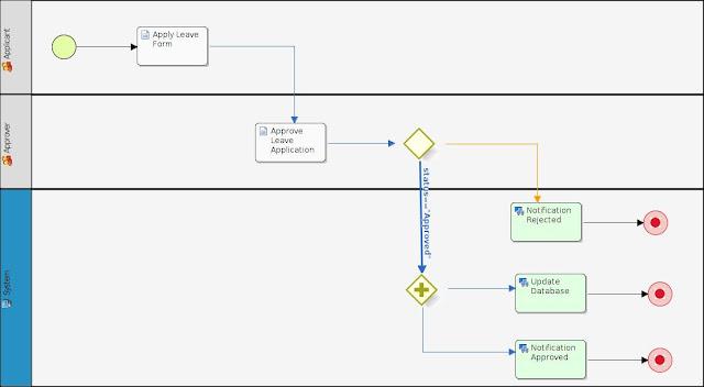 ภาพ Workflow