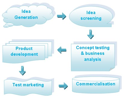 student marketing and new product development The marketing strategy and planning mba concentration puts you on track   manage customers, product lines and new product development.