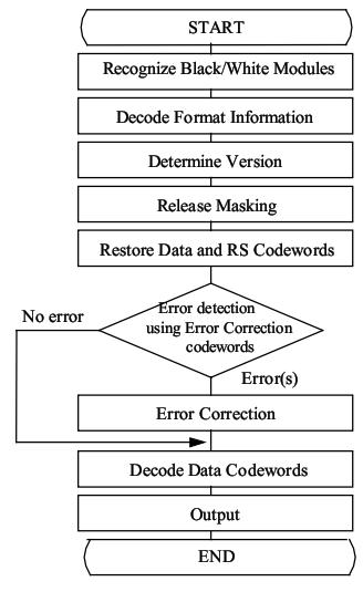 Si1114465646 widuri secara umum prosedur pembacaan qr code dapat dijelaskan dengan diagram alir pada gambar 24 ccuart Images