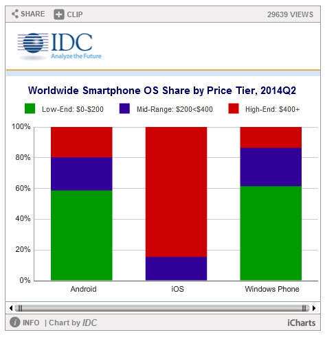 Worldwide Smartphone Shipments Edge Past 300 Million Units in the Second Quarter; Android and iOS Devices Account for 96% of the Global Market, According to IDC