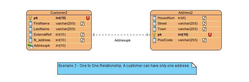 Captain Debug U0026 39 S Blog  Entity Relationship Diagram Reminder