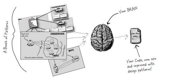 Đưa design pattern vào não của bạn