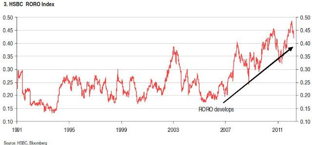 2006年以来,Risk On - Risk Off指数明显增加