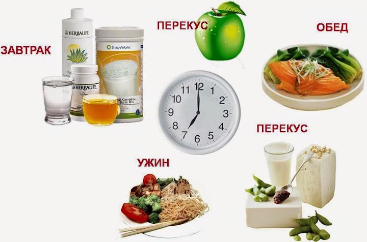 Правильный режим питания для похудения. Как его составить?