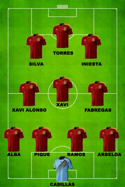 Spain Tactic