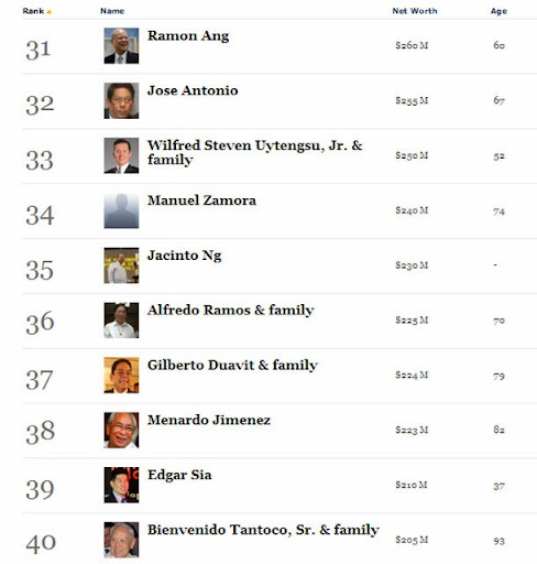 Forbes PH top 50 richest people