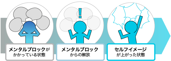 メンタルブロック開放のイメージ図、メンタルブロックがかかっている状態・メンタルブロックからの解放・セルフイメージが上がった状態