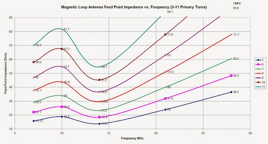 Plot of measured Magnetic Loop Antenna Feed