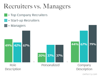 recruiters vs managers