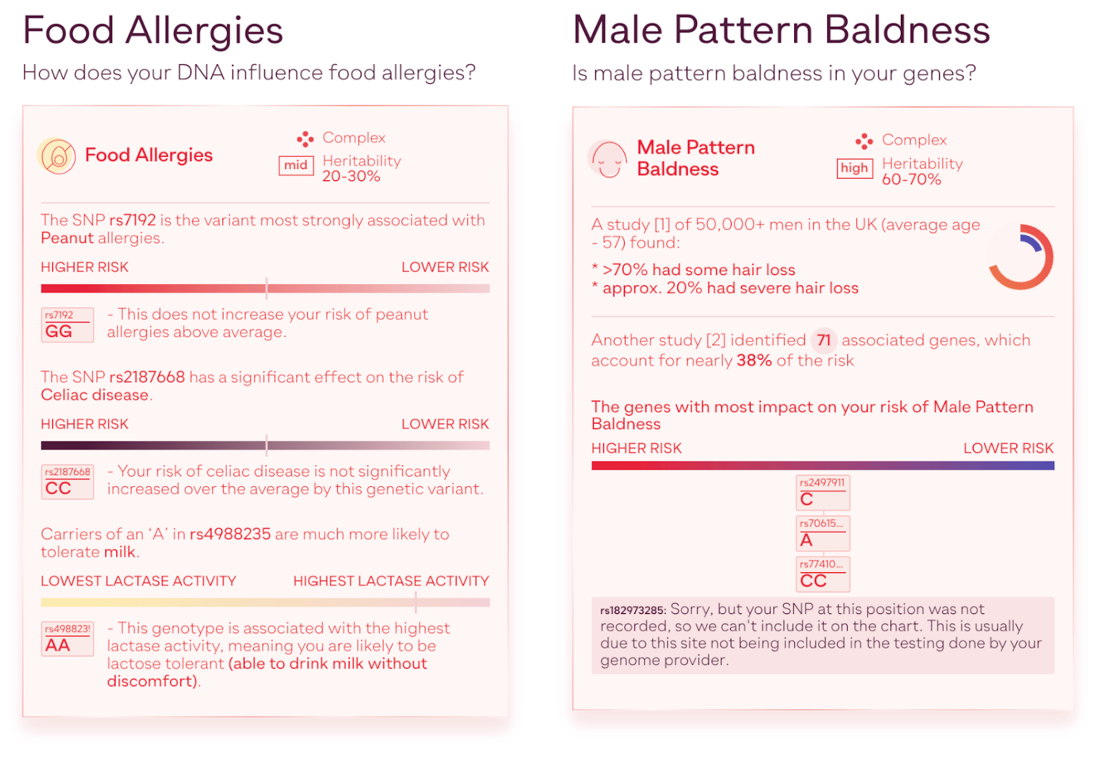 Personalized results of the food Sano Genetics allergies report and male pattern baldness report.