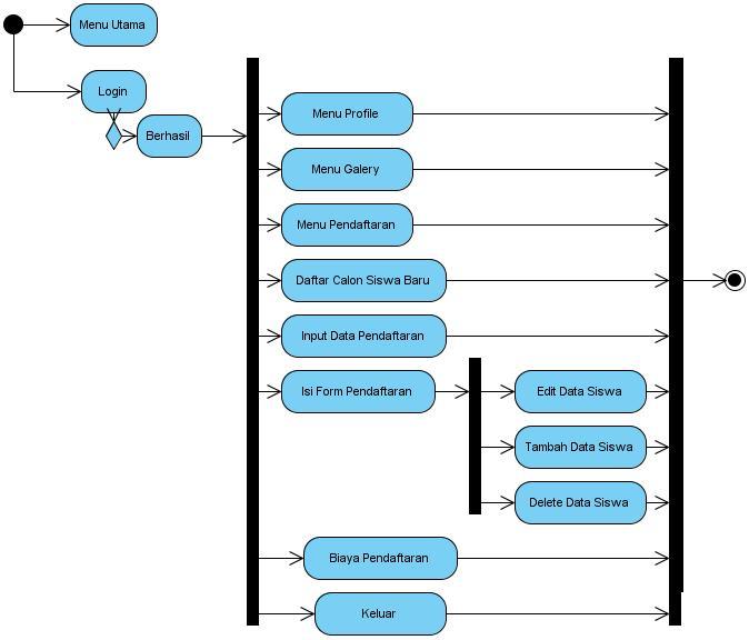 Penggunamaju seventh widuri activity diagram menggambarkan berbagai alir aktifitas dalam sistem yang sedang dirancang bagaimana masing masing alir berawal decision yang mungkin ccuart Gallery