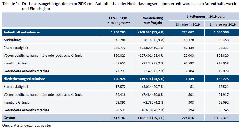 https://www.bamf.de/SharedDocs/Anlagen/DE/Forschung/BerichtsreihenMigrationIntegration/Wanderungsmonitoring/wanderungsmonitoring-jahresbericht-2019.pdf?__blob=publicationFile&v=7