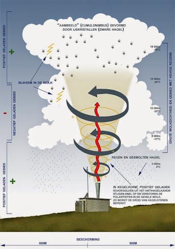 hail cannon